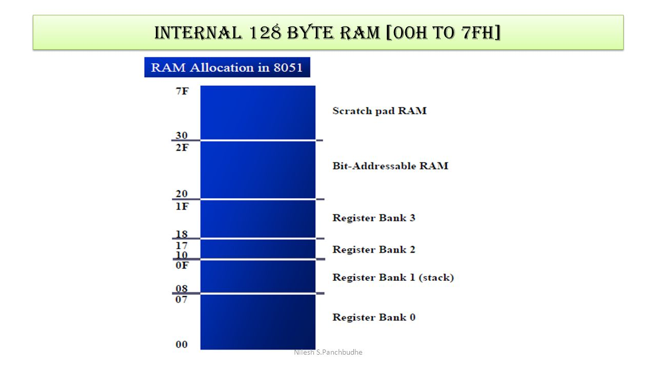 Internal 128 byte ram [00h to 7fh]